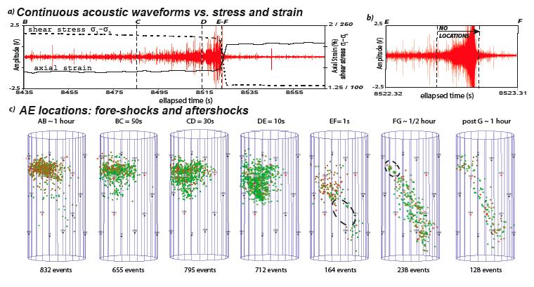 Sismicité induite par injection de fluide dans un grès de Fontainebleau. D'apres Schubnel, A., Thompson, B.D., J. Fortin, Guéguen, Y., and Young , R.P. , 2007. Fluid-induced rupture experiment on Fontainebleau sandstone: premonitory activity, rupture propagation and aftershocks. Geophys. Res. Letters, 34, L19307, doi:10.1029/2007GL031076.s